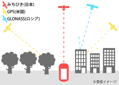 GPS3測位